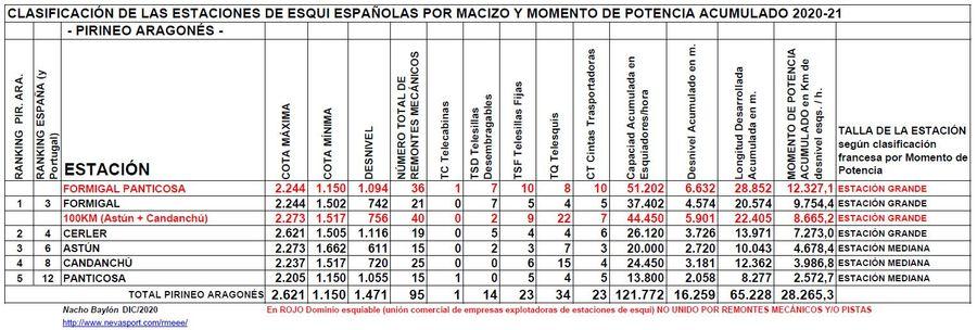 Clasificación por Momento de Potencia estaciones Pirineo Aragonés temporada 2020/21