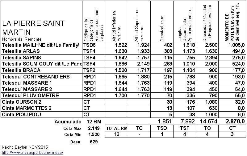 Cuadro RM La Pierre St Martin 2015-16