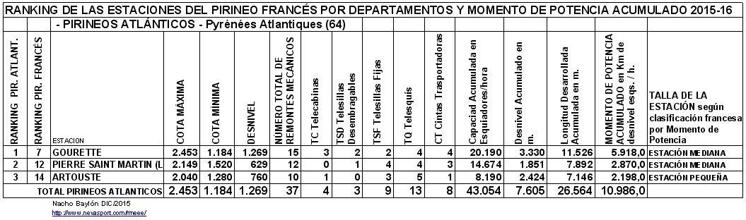 Clasificación por MP estaciones PIRINEOS ATLANTICOS