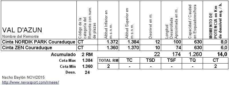 Cuadro RM Val d' Azun 2015-16