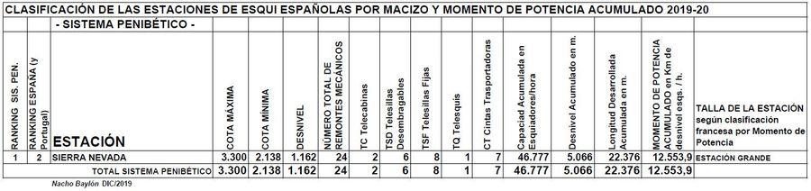 Clasificación por Momento de Potencia estaciones Sistema Penibético temporada 2019/20