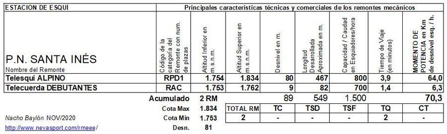 Cuadro Remontes Mecánicos Santa Inés 2020/21