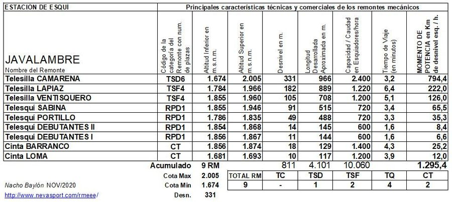 Cuadro Remontes Mecánicos Javalambre 2020/21