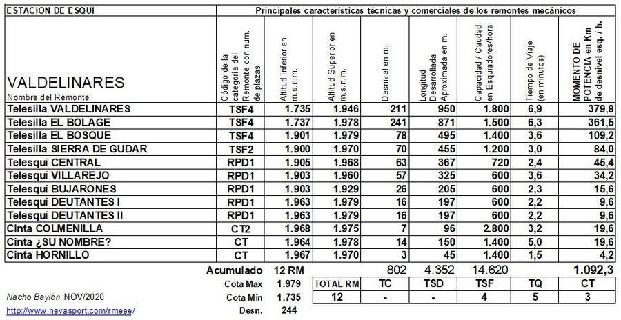 Cuadro Remontes Mecánicos Valdelinares 2020/21