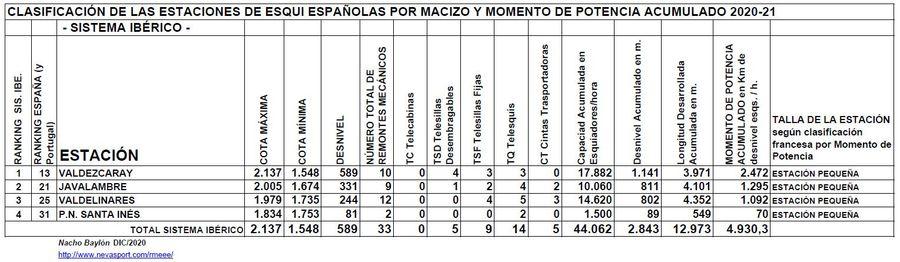 Clasificación por Momento de Potencia estaciones Sistema Ibérico temporada 2020/21