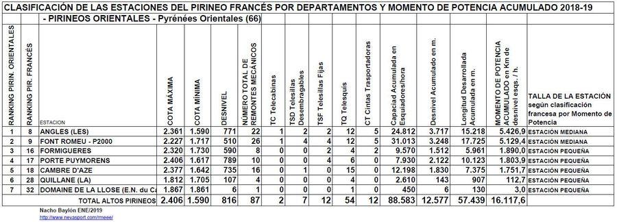 Clasificación por MP estaciones Pirineos Orientales 2018-19