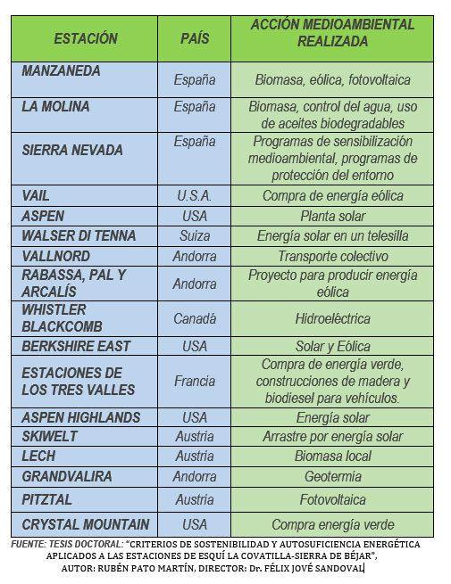 ESTACIONES DE ESQUÍ SOSTENIBLES Y AUTOSUFICIENTES ENERGÉTICAMENTE