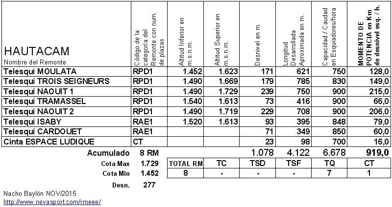 Cuadro RM Hautacam 2015-16