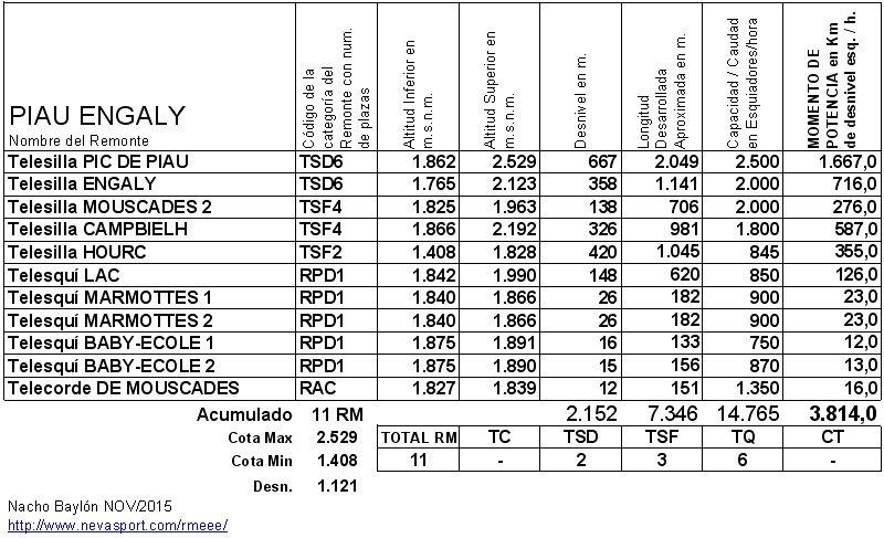 Cuadro RM Piau Engaly 2015-16