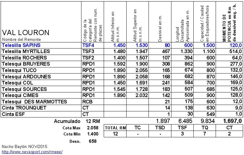 Cuadro RM Val Louron 2015-16