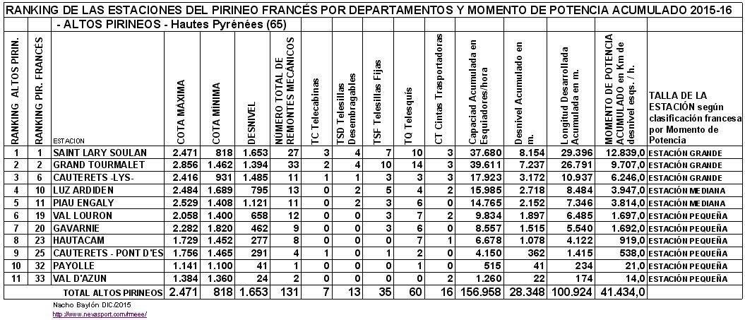 Clasificación por MP estaciones ALTOS PIRINEOS