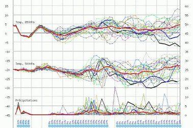 Previsiones del 8-12 de Diciembre