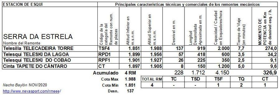 Cuadro Remontes Mecánicos Serra da Estrela 2020/21
