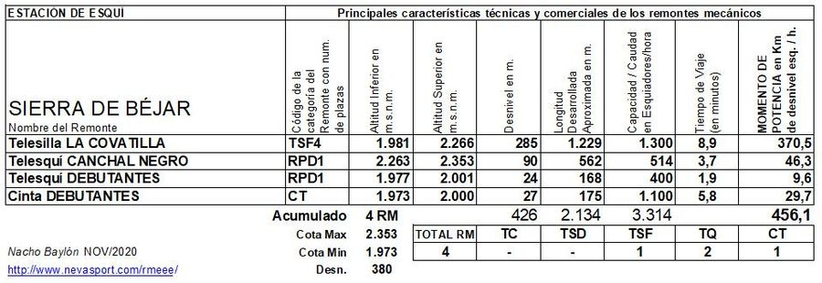 Cuadro Remontes Mecánicos Sierra de Béjar 2020/21