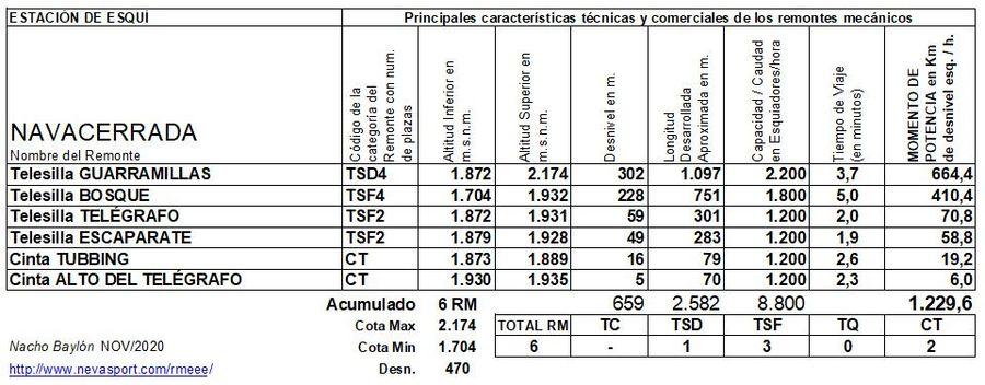 Cuadro Remontes Mecánicos Puerto de Navacerrada 2020/21