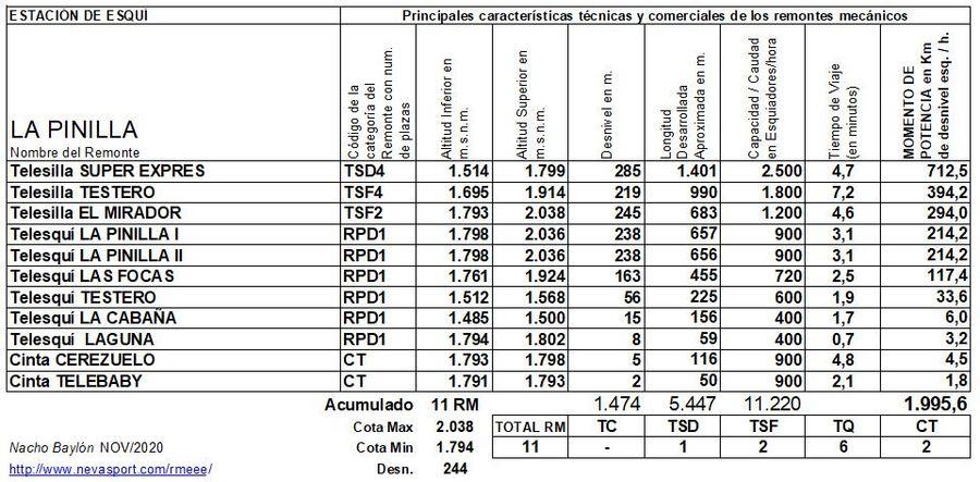Cuadro Remontes Mecánicos La Pinilla 2020/21