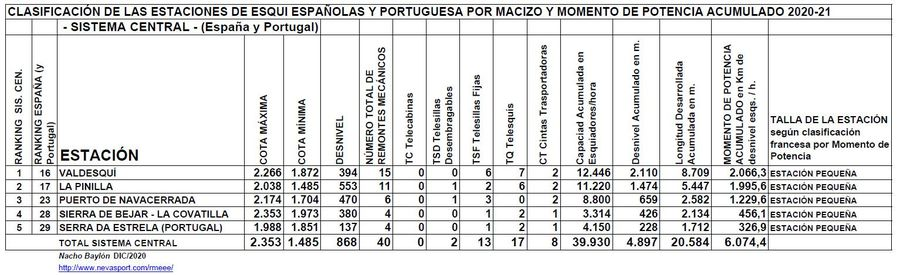 Clasificación por Momento de Potencia estaciones Sistema Central temporada 2020/21