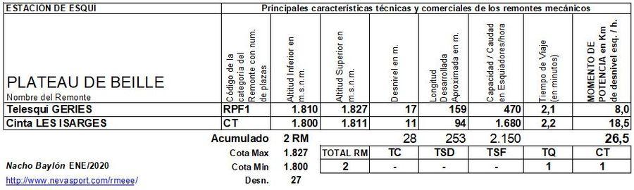Cuadro Remontes Mecánicos Plateau de Beille 2019/20