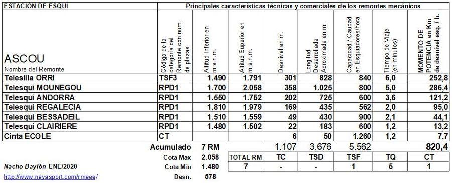 Cuadro Remontes Mecánicos Ascou 2019/20