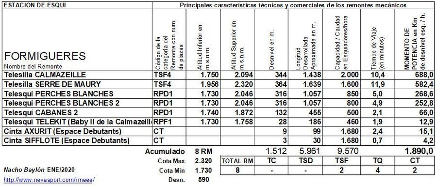 Cuadro Remontes Mecánicos Formigueres 2019/20
