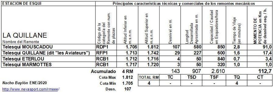 Cuadro Remontes Mecánicos La Quillane 2019/20