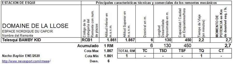 Cuadro Remontes Mecánicos Domaine de la Llose 2019/20