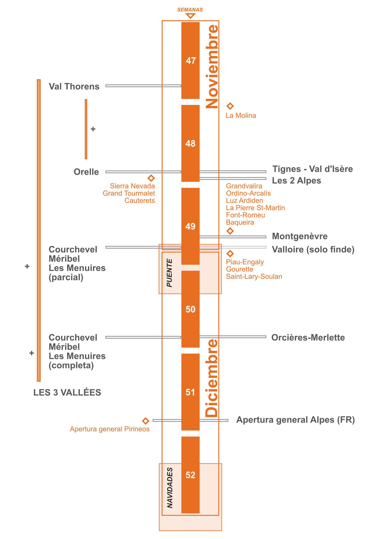 Esquema de primeras aperturas estaciones temporada 2020/2021