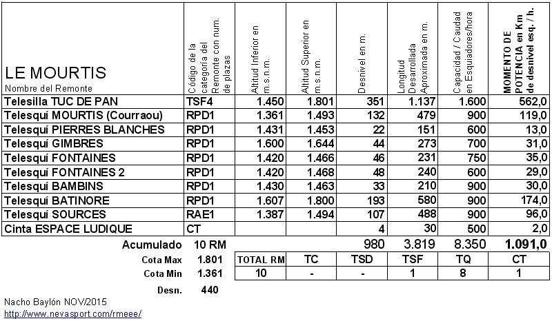 Cuadro RM Le Mourtis 2015-16