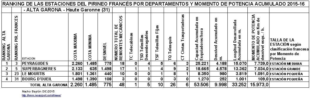 Clasificación por MP estaciones ALTA GARONA
