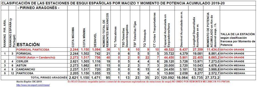 Clasificación por Momento de Potencia estaciones Pirineo Aragonés temporada 2019/20