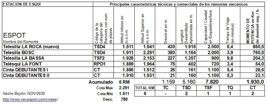 Cuadro Remontes Mecánicos Espot 2020/21