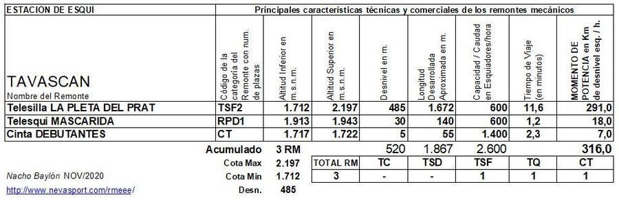 Cuadro Remontes Mecánicos Tavascàn 2020/21