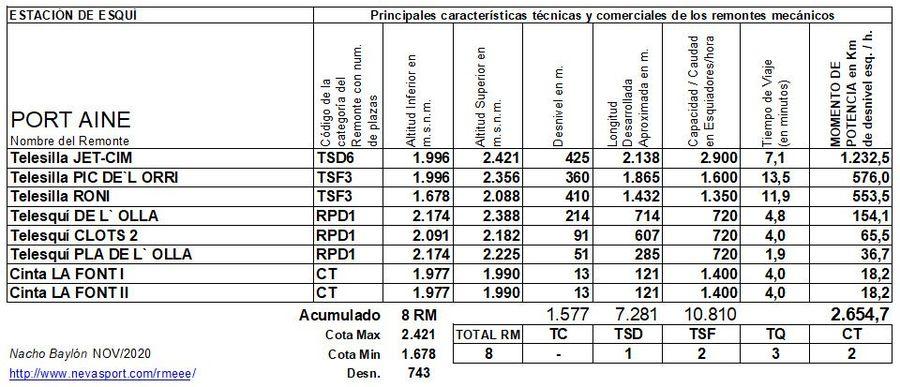 Cuadro Remontes Mecánicos Port Ainé 2020/21