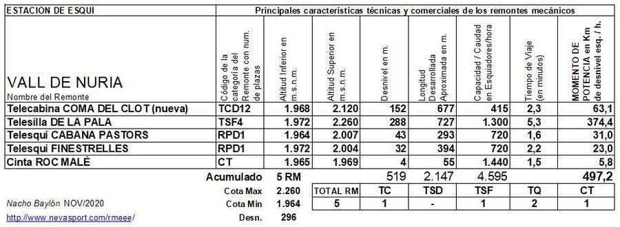 Cuadro Remontes Mecánicos Vall de Núria 2020/21