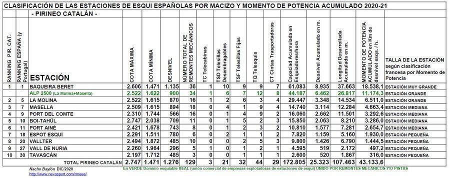 Clasificación por Momento de Potencia estaciones Pirineo Catalán temporada 2020/21