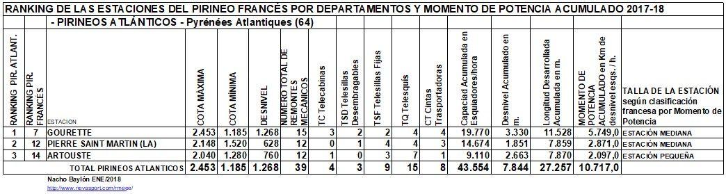 Clasificación por MP estaciones Pirineos Atlánticos 2017-18