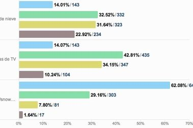 Resultados de la encuesta IV