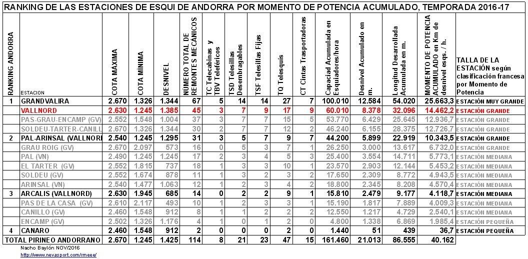 Clasificación por MP estaciones Andorra 2016-17