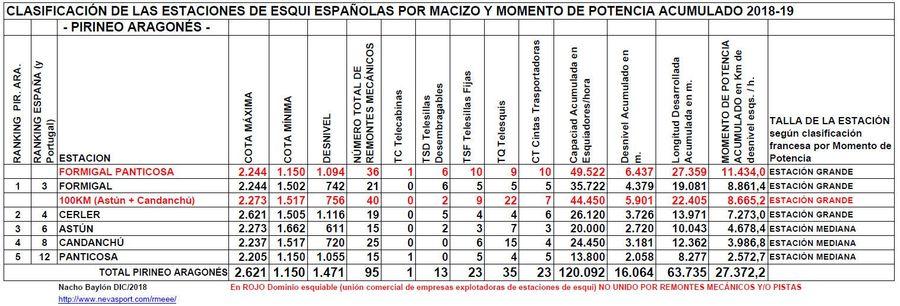 Clasificación por MP estaciones Pirineo Aragonés 2018-19