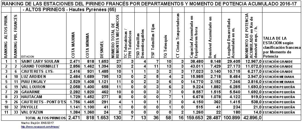 Clasificación por MP estaciones Altos Pirineos 2016-17
