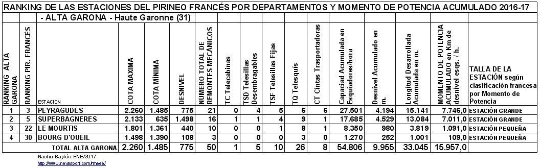 Clasificación por MP estaciones Alta Garona 2016-17