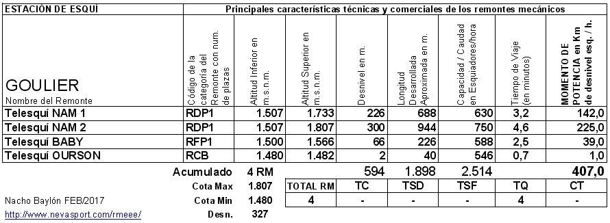 Cuadro RM Goulier 2016/17