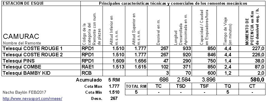 Cuadro RM Camurac 2016/17