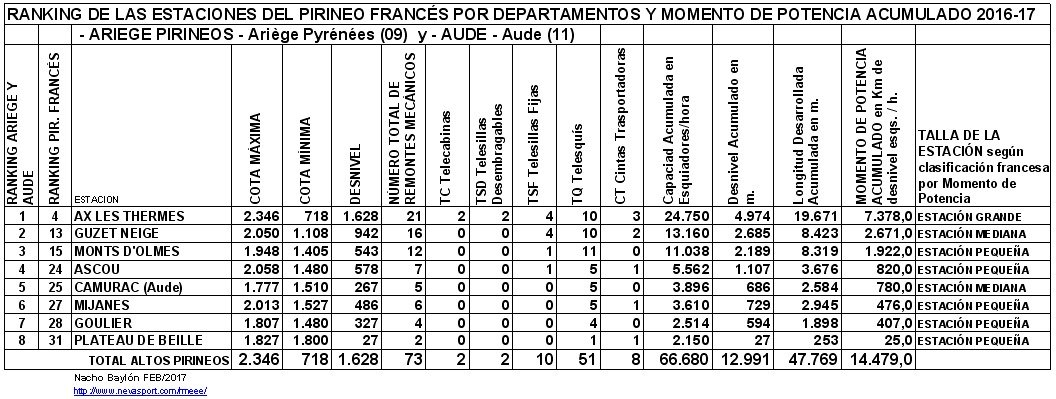Clasificación por MP estaciones Ariège - Aude 2016-17