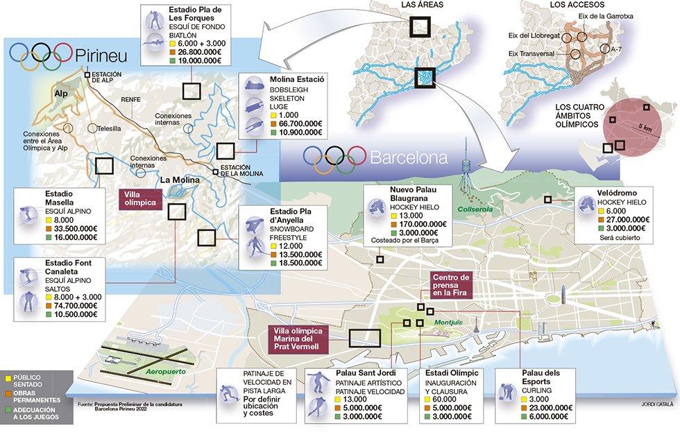 Gráfico de las instalaciones propuestas Barcelona 2026