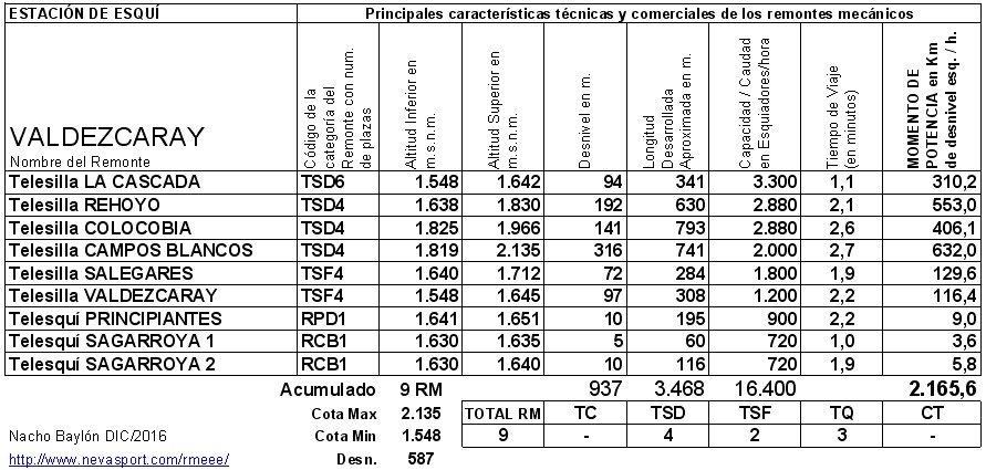 Cuadro RM Valdezcaray 2016/17