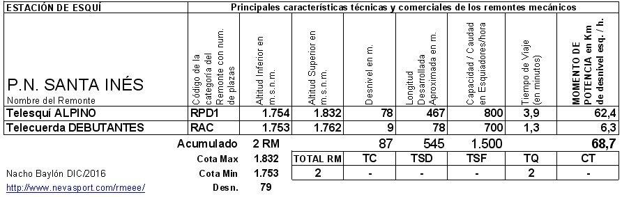 Cuadro RM PN Santa Inés 2016/17