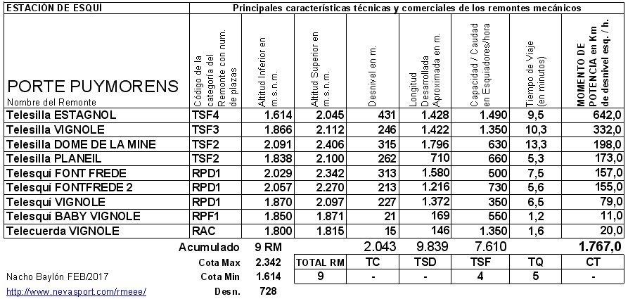 Cuadro RM Porte Puymorens 2016/17