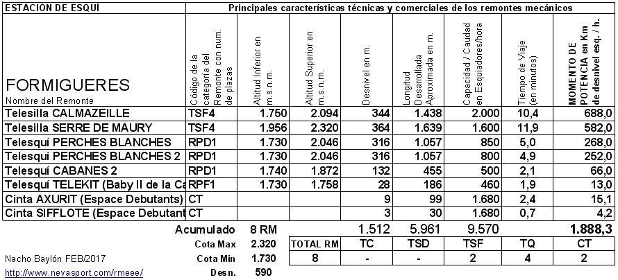 Cuadro RM Formigueres 2016/17