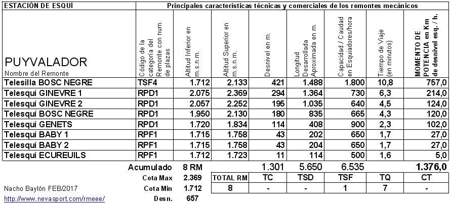 Cuadro RM Puyvalador 2016/17